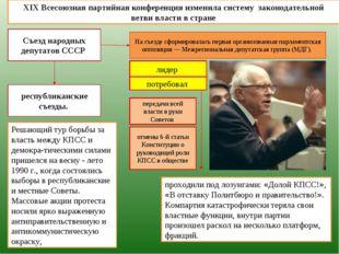 XIX Всесоюзная партийная конференция изменила систему законодательной ветви в