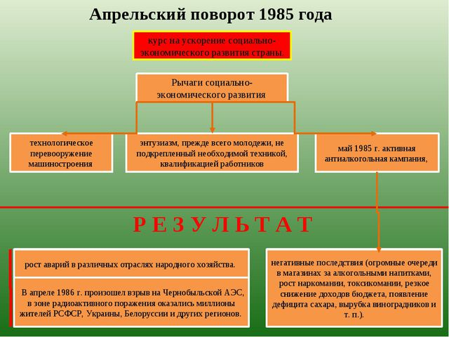 Апрельский поворот 1985 года курс на ускорение социально-экономического разви...