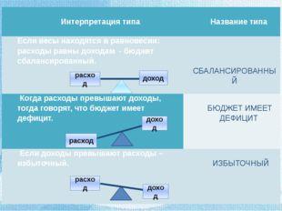 расход доход расход доход расход доход Интерпретация типа  Названиетипа Есл