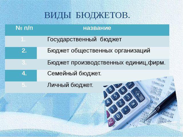 ВИДЫ БЮДЖЕТОВ. № п/п название 1. Государственныйбюджет 2. Бюджет обществен...