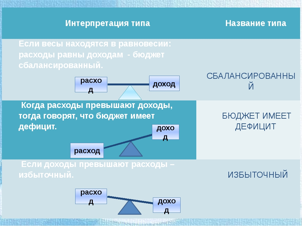 расход доход расход доход расход доход Интерпретация типа  Названиетипа Есл...