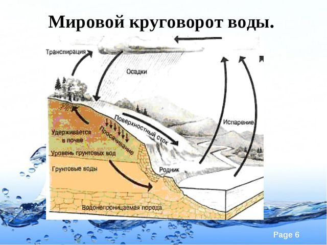 Мировой круговорот воды. Page *