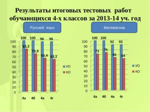 Результаты итоговых тестовых работ обучающихся 4-х классов за 2013-14 уч. год