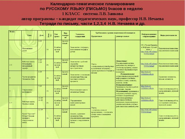 Календарно-тематическое планирование по РУССКОМУ ЯЗЫКУ (ПИСЬМО) 5часов в неде...
