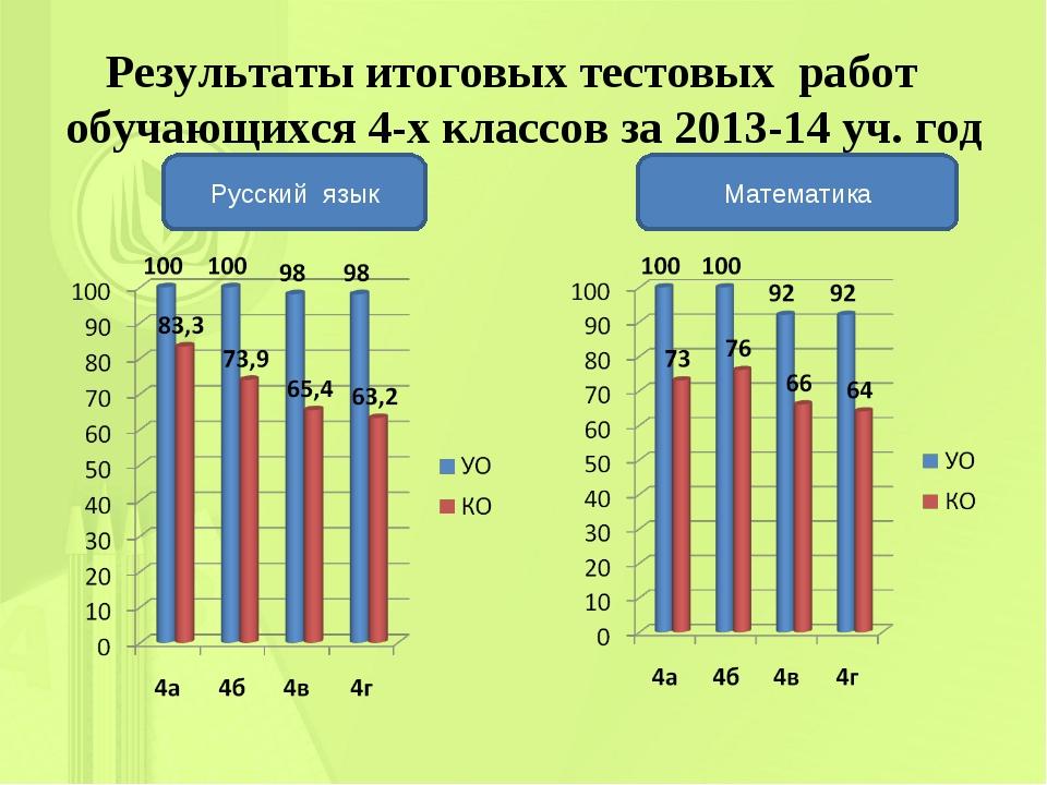 Результаты итоговых тестовых работ обучающихся 4-х классов за 2013-14 уч. год...
