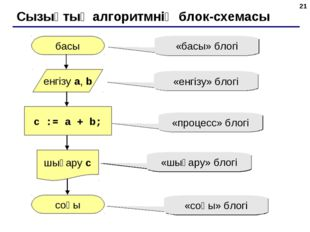 * Сызықтық алгоритмнің блок-схемасы басы соңы c := a + b; енгізу a, b шығару