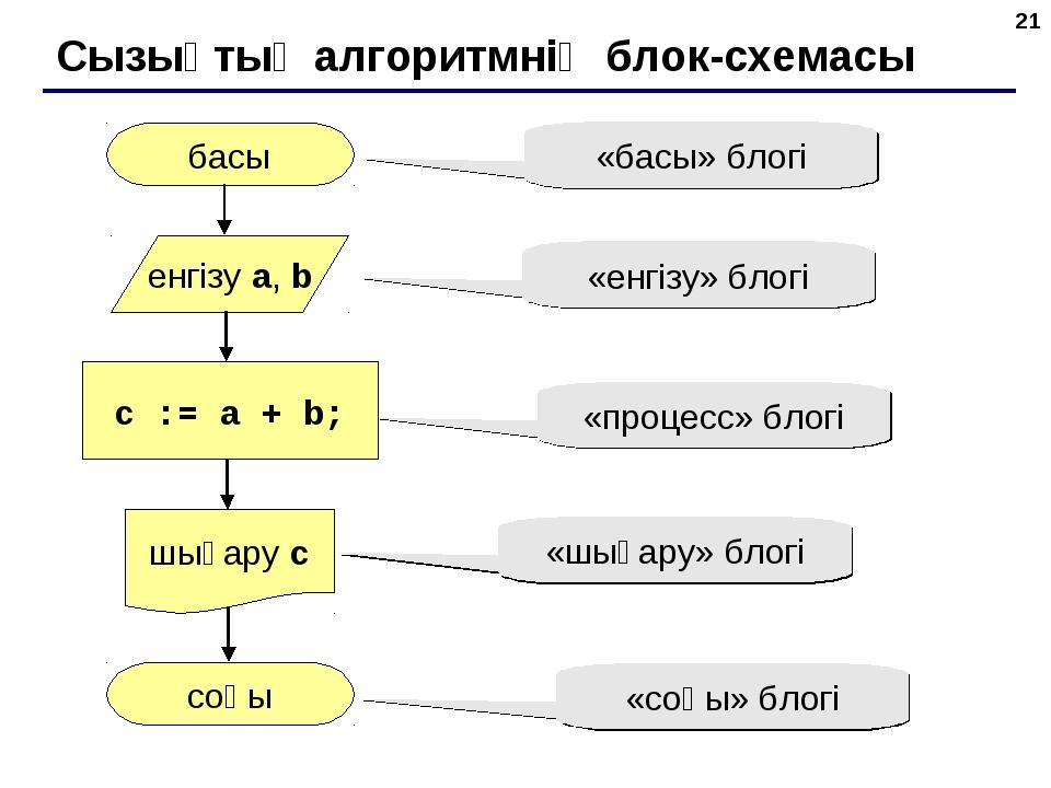 * Сызықтық алгоритмнің блок-схемасы басы соңы c := a + b; енгізу a, b шығару...