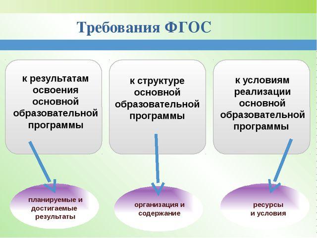Требования ФГОС к результатам освоения основной образовательной программы к с...