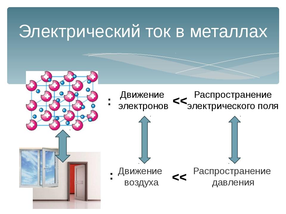 Электрический ток в металлах Движение электронов Распространение электрическо...