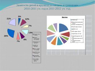 Занятость детей в кружках и секциях в сравнении 2010-2011 уч. год и 2011-2012