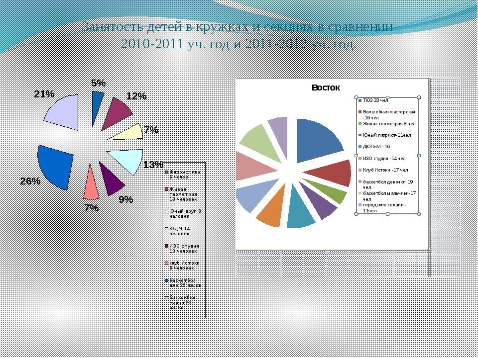 Занятость детей в кружках и секциях в сравнении 2010-2011 уч. год и 2011-2012...