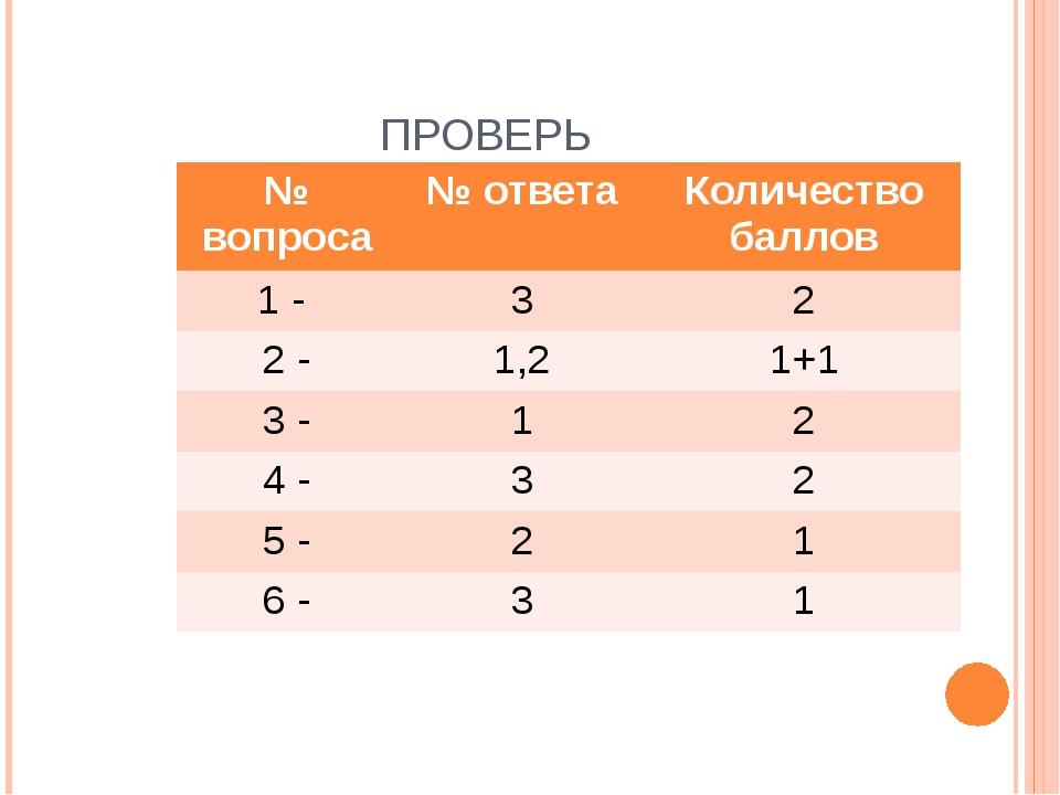ПРОВЕРЬ № вопроса № ответа Количество баллов 1 - 3 2 2 - 1,2 1+1 3 - 1 2 4 -...