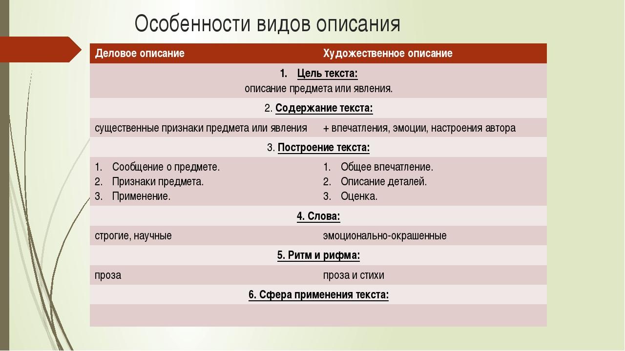 Особенности видов описания Деловое описание Художественное описание Цель текс...