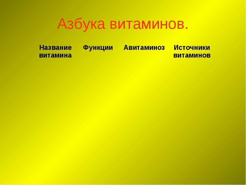 Азбука витаминов. Название витаминаФункции АвитаминозИсточники витаминов