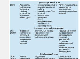 Организационный этап 2017г. Разработка рейтинговой системы и учебных модулей