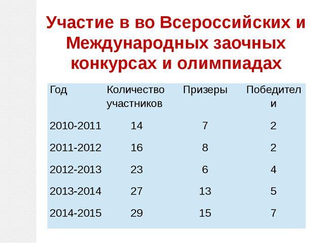Участие в во Всероссийских и Международных заочных конкурсах и олимпиадах Год...