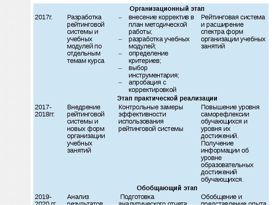 Организационный этап 2017г. Разработка рейтинговой системы и учебных модулей...
