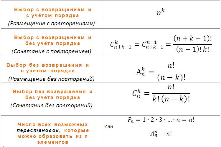 использовать теория вероятности метод перестановки России