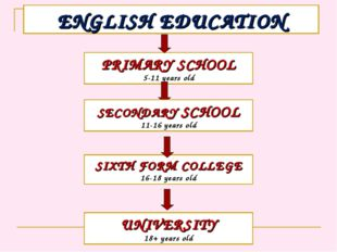 ENGLISH EDUCATION PRIMARY SCHOOL 5-11 years old SECONDARY SCHOOL 11-16 years