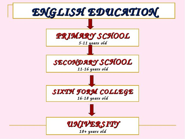 ENGLISH EDUCATION PRIMARY SCHOOL 5-11 years old SECONDARY SCHOOL 11-16 years...