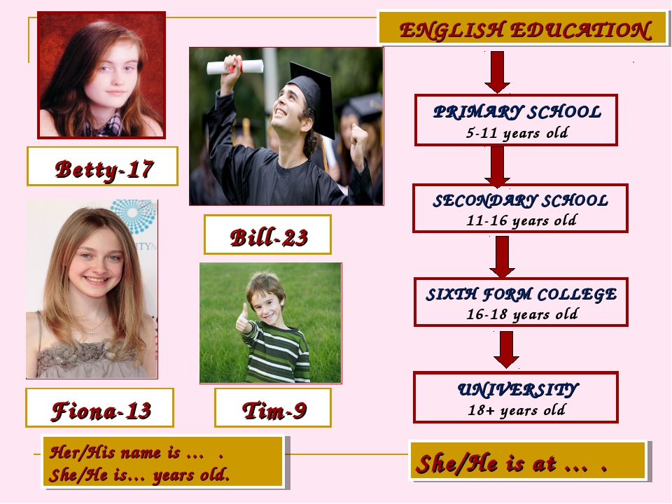 Betty-17 Bill-23 Fiona-13 Tim-9 ENGLISH EDUCATION PRIMARY SCHOOL 5-11 years o...