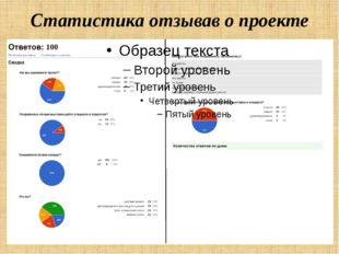 Статистика отзывав о проекте