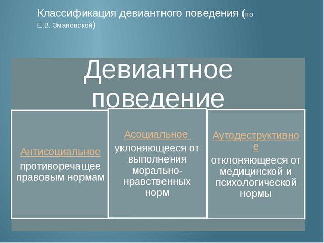 Классификация девиантного поведения (по Е.В. Змановской)