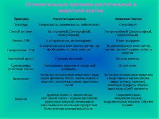 Отличительные признаки растительной и животной клетки ПризнакиРастительная к