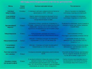 МЕТОДЫ ИССЛЕДОВАНИЯ КЛЕТОК В ЦИТОЛОГИИ МетодКакие клетки Краткое описание м