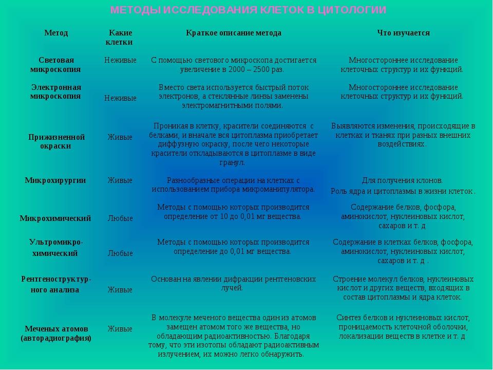 МЕТОДЫ ИССЛЕДОВАНИЯ КЛЕТОК В ЦИТОЛОГИИ МетодКакие клетки Краткое описание м...