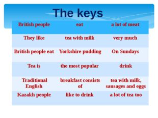 The keys British people eat a lot of meat They like tea with milk very much B