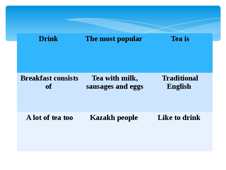 Drink The most popular Tea is Breakfast consists of Tea with milk, sausagesan...