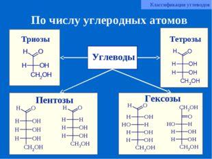 По числу углеродных атомов Триозы Тетрозы Пентозы Гексозы Углеводы Классифика