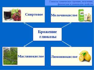 Брожение глюкозы Спиртовое Молочнокислое Маслянокислое Лимоннокислое Глюкоза: