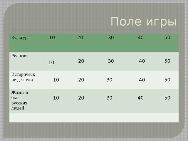 Поле игры 10 Культура 10 20 30 40 50 Религия 20 30 40 50 Исторические деятели...