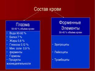 Состав крови Плазма 50-60 % объёма крови Форменные Элементы 50-40 % объёма кр