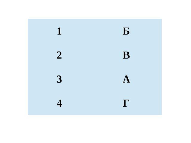 1 Б 2 В 3 А 4 Г