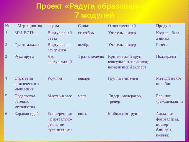Проект «Радуга образования» 7 модулей № Мероприятия форма Сроки Ответственный...