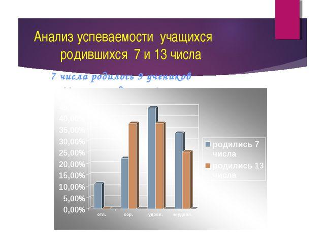 Анализ успеваемости учащихся родившихся 7 и 13 числа 7 числа родилось 9 учен...