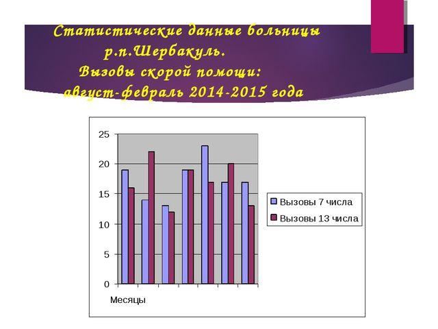 Статистические данные больницы р.п.Шербакуль. Вызовы скорой помощи: август-фе...
