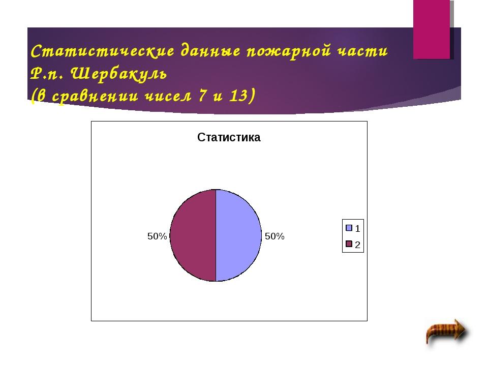 Статистические данные пожарной части Р.п. Шербакуль (в сравнении чисел 7 и 13)