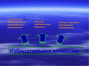 Законодательный орган Принятие Конституции и атрибутов игрового государства С