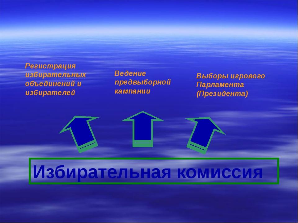 Законодательный орган Принятие Конституции и атрибутов игрового государства С...