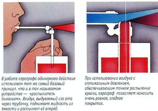 Как сделать простейший распылитель для краски