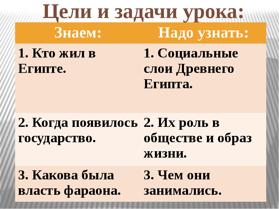 Цели и задачи урока: Знаем: Надо узнать: 1.Ктожил в Египте. 1. Социальные сло...