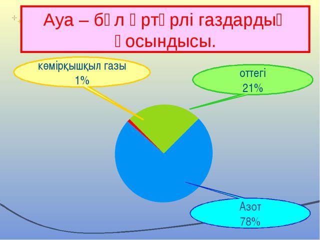Ауа – бұл әртүрлі газдардың қосындысы. көмірқышқыл газы 1% оттегі 21% Азот 78%