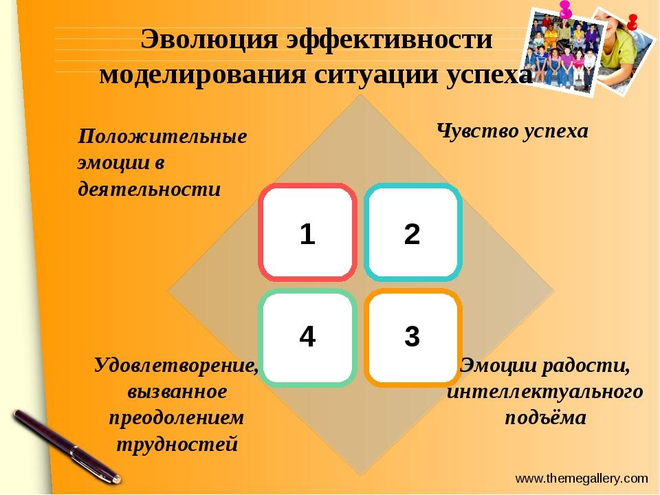 Эволюция эффективности моделирования ситуации успеха 1 2 4 3 Положительные э...