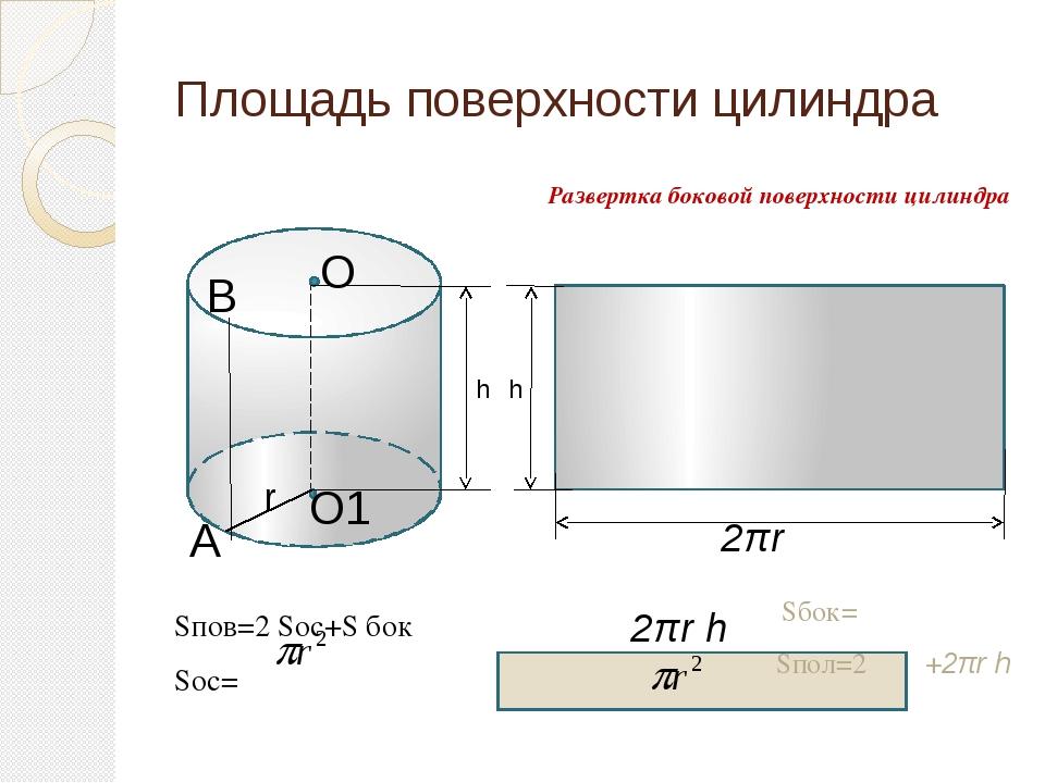 Площадь поверхности цилиндра Sпов=2 Sос+S бок Sос= Развертка боковой поверхн...