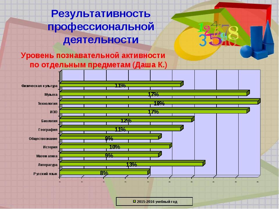 Результативность профессиональной деятельности Уровень познавательной активно...