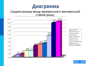 Диаграмма Средняя разница между минимальной и максимальной ставкой (разы)
